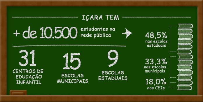 Infografia: Canal Içara